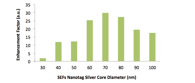 Change in the brightness enhancement from fluorescein molecules conjugated within a silica shell surrounding different sizes of silver nanoparticles.  The optical properties of the 70 nm silver give rise to the largest SEF enhancement of the dye.