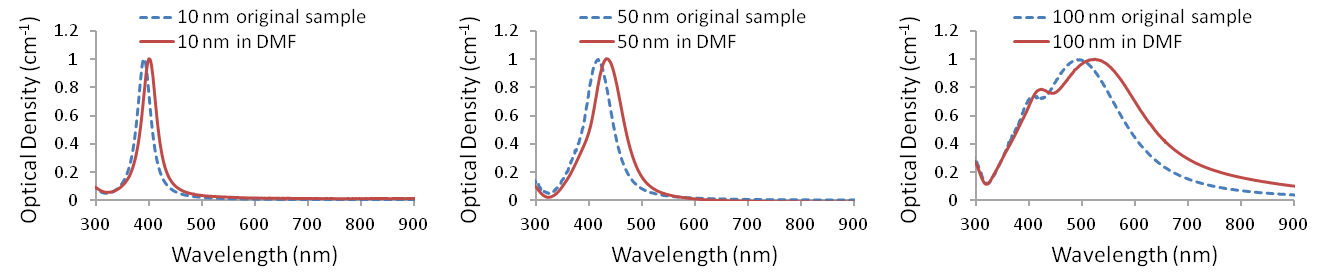 UV-visible spectra of Ag-PVP nanopowders redispersed in dimethylformamide (<em>n</em>=1.43)