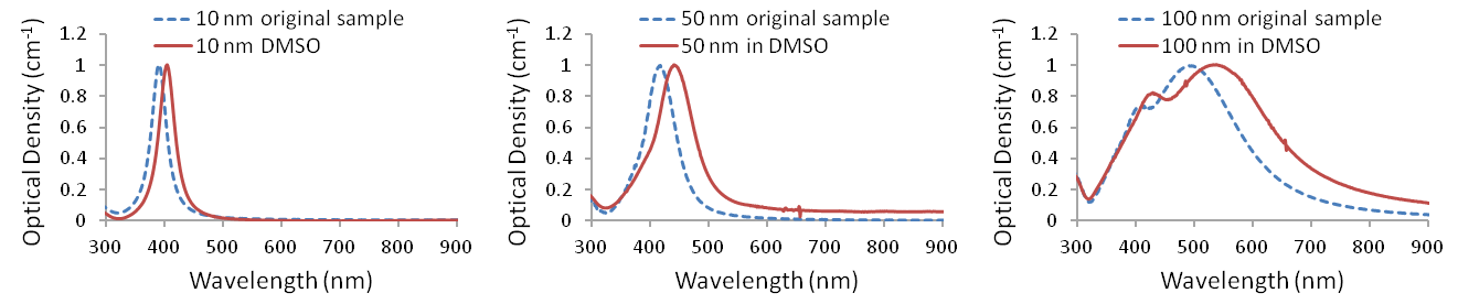 UV-visible spectra of Ag-PVP nanopowders redispersed in dimethyl sulfoxide (<em>n</em>=1.48)