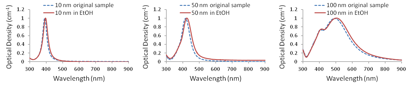 UV-visible spectra of Ag-PVP nanopowders redispersed in ethanol (<em>n</em>=1.36)