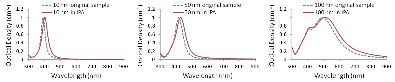 UV-visible spectra of Ag-PVP nanopowders redispersed in isopropanol (<em>n</em>=1.38)