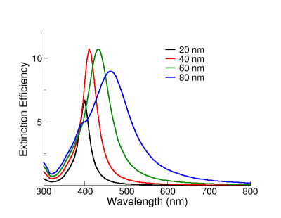 Extinction efficiencies of silver nanospheres as a function of nanosphere diameter.