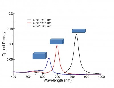Numerically modeled extinction spectra of gold nanorods of varying aspect ratio.