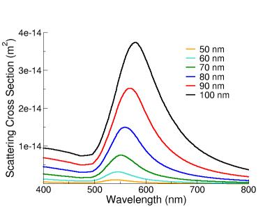 Scattering spectra of gold nanospheres of varying diameter.