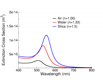 Extinction spectra of a 50 nm gold nanosphere in air, water, and silica. As the refractive index of the medium increases, the nanoparticle extinction spectrum shifts to longer wavelengths.