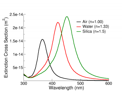 Extinction spectra of 50 nm silver nanospheres in air, water, and silica.  As the refractive index of the medium increases, the nanoparticle spectrum shifts to longer wavelengths.