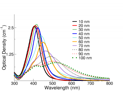 Nanocomposix 183 Silver Nanoparticles Optical Properties