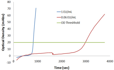 Figure 3: OD vs. time data collected in a Kinetic Turbidity assay.