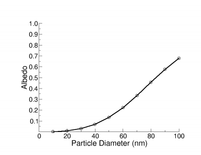 Gold nanosphere albedo (a ratio of scattering to total extinction) as a function of nanoparticle diameter.