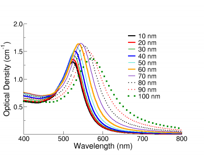 determination of gold nanoparticle sizes Abstract we investigated the intracellular uptake of different sized and  shaped colloidal gold nanoparticles we showed that kinetics and saturation.